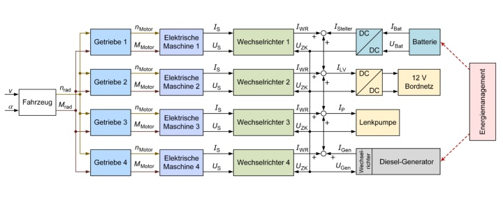 Simulationsmodell des Multifunktionsfahrzeugs (c)