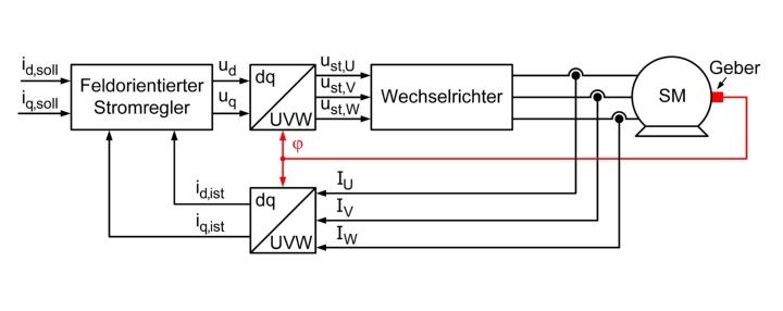 Übersicht über eine Synchronmaschine mit feldorientierter Regelung (c)