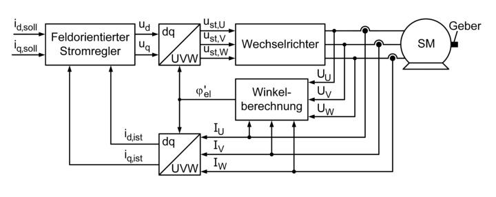 Übersicht über eine Synchronmaschine mit feldorientierter Regelung und geberfreier Positionserfassung (c)