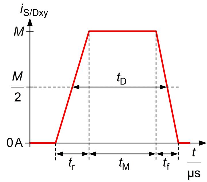 Verlauf Ventilstrom (c)