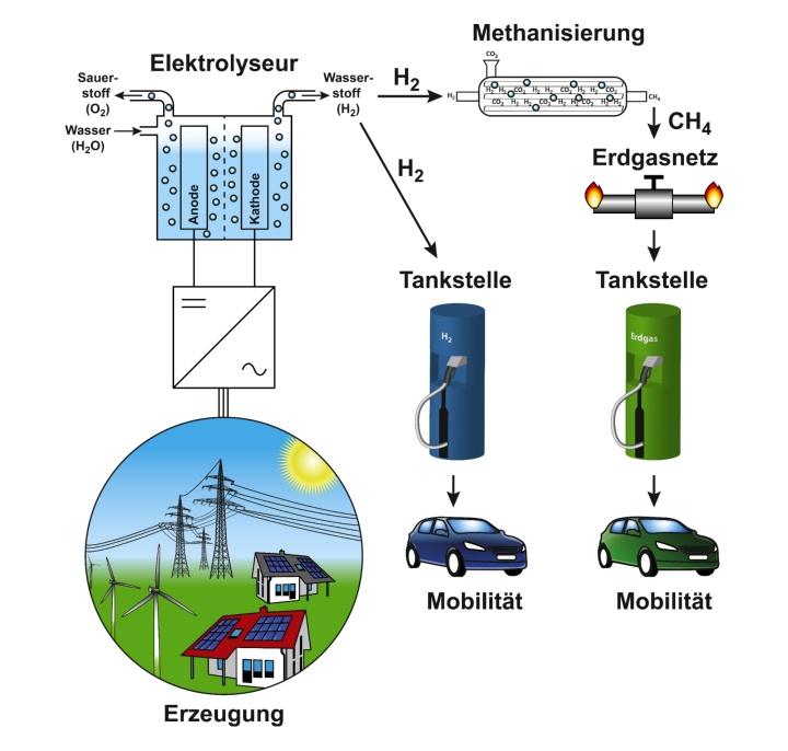 Einordnung des Energieträgers Wasserstoff im Kontext der Energiewende (c)
