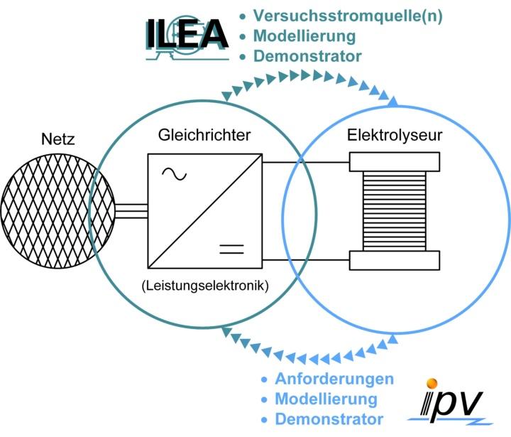 Grafische Darstellung der Aufgaben im NElo-Projekt (c)