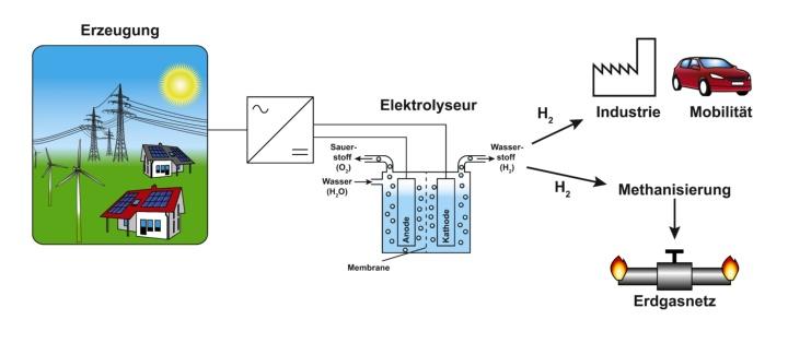 Übersicht über die Einbindung von Elektrolyse-Systemen als Energiespeicher (c)