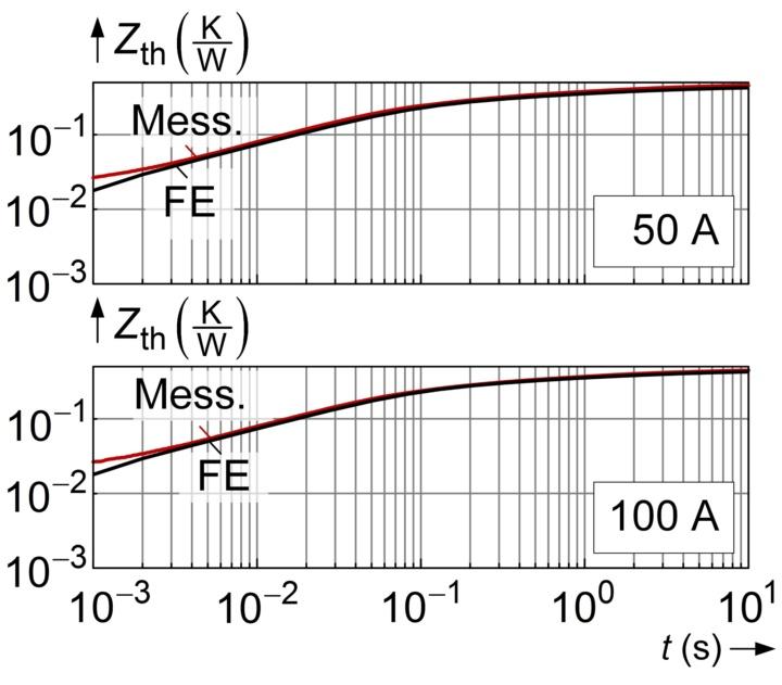 Thermische Impedanzmessung (c)